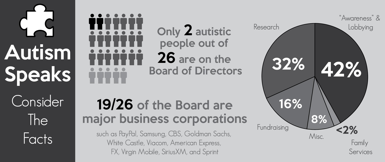 Autism Speaks infographic