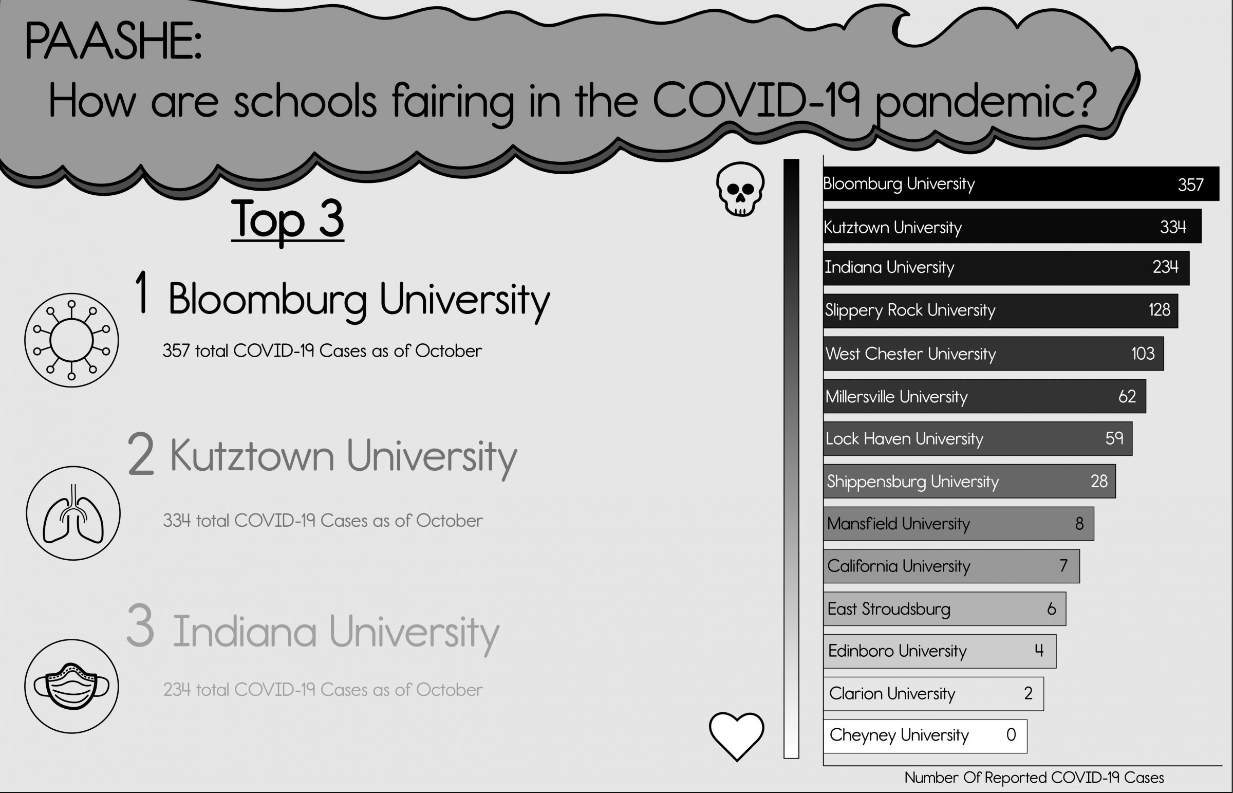 This is an infographic showing the number of COVID-19 cases in PAASHE schools.